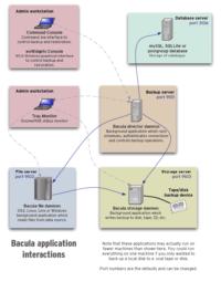 bacula-applications