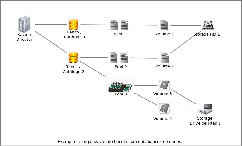 bacula bancos de dados