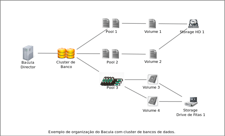 bacula cluster de banco