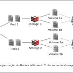 Bacula: Múltiplos Discos como um único Storage – DEPRECADO