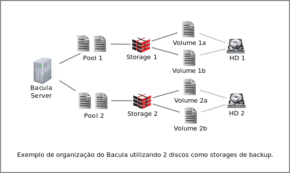 bacula multiplos hd