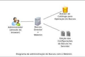 Atualizado Manual Instalação Webmin Bacula 7   Debian 8   CentOS 7