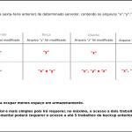 Diagrama backup incremental diferencial