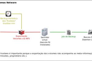 Backup Servidor Netware com o Bacula