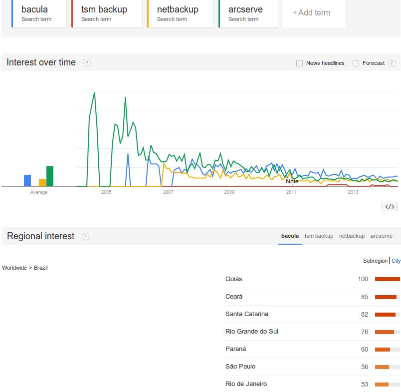 Bacula: ferramenta de backup mais popular do Brasil