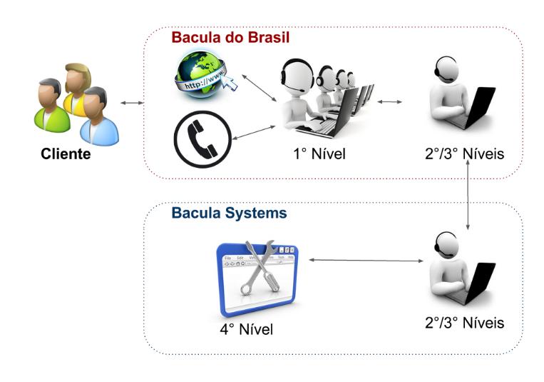Quadro de suporte Brasil e Mundial, além de fluxo de escalação Bacula Enterprise 1