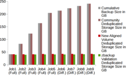 Tutorial Deduplicação Sistema de Archivos em Nível de Blocos com Volumes Alinhados (Bacula 9.0.8 e superior) 1