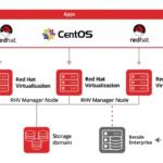 Bacula Enterprise Edition 10.2 com Backup e Recuperação Integrados de Ambientes de Virtualização da Red Hat