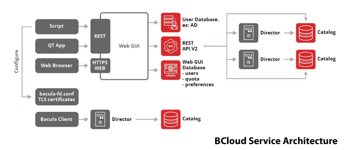 Detalles de la Interfaz BCLoud para Backup-as-a-Service