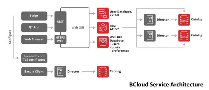 Detalhes da Interface do BCloud para Backup-as-a-Service