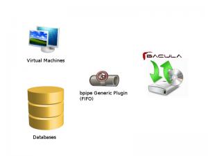 Usar bpipe para Stream  Clones de Máquinas Virtuales y otros datos para su copia de seguridad (MySQL, PostgreSQL, Firebird, LDAP Xen, etc.) 1