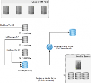 Ferramenta de Backup do Oracle VM 3.4 e Bacula 1