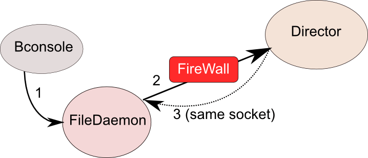Bacula Firewall/NAT Transversing (Client Initiated Backups) 1