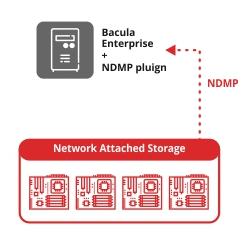 Plugin NDMP Bacula – Guía Rápida
