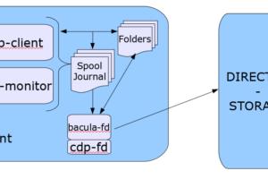 Plugin de Proteção de Dados Contínua Bacula Enterprise