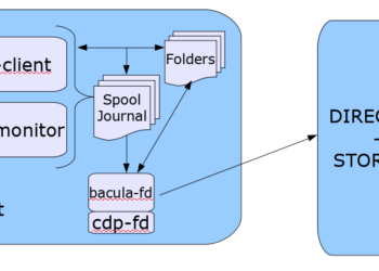 Plugin Protección Continua de Datos Bacula Enterprise