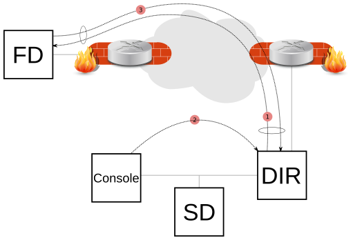 Cliente Bacula Detrás de NAT con Connect To Director